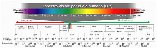 irradiacion espectro_electromagnetico