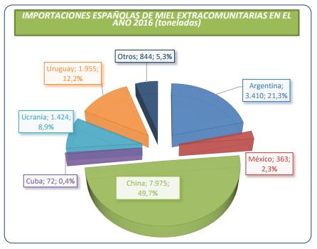 pais de origen miel importaciones españolas